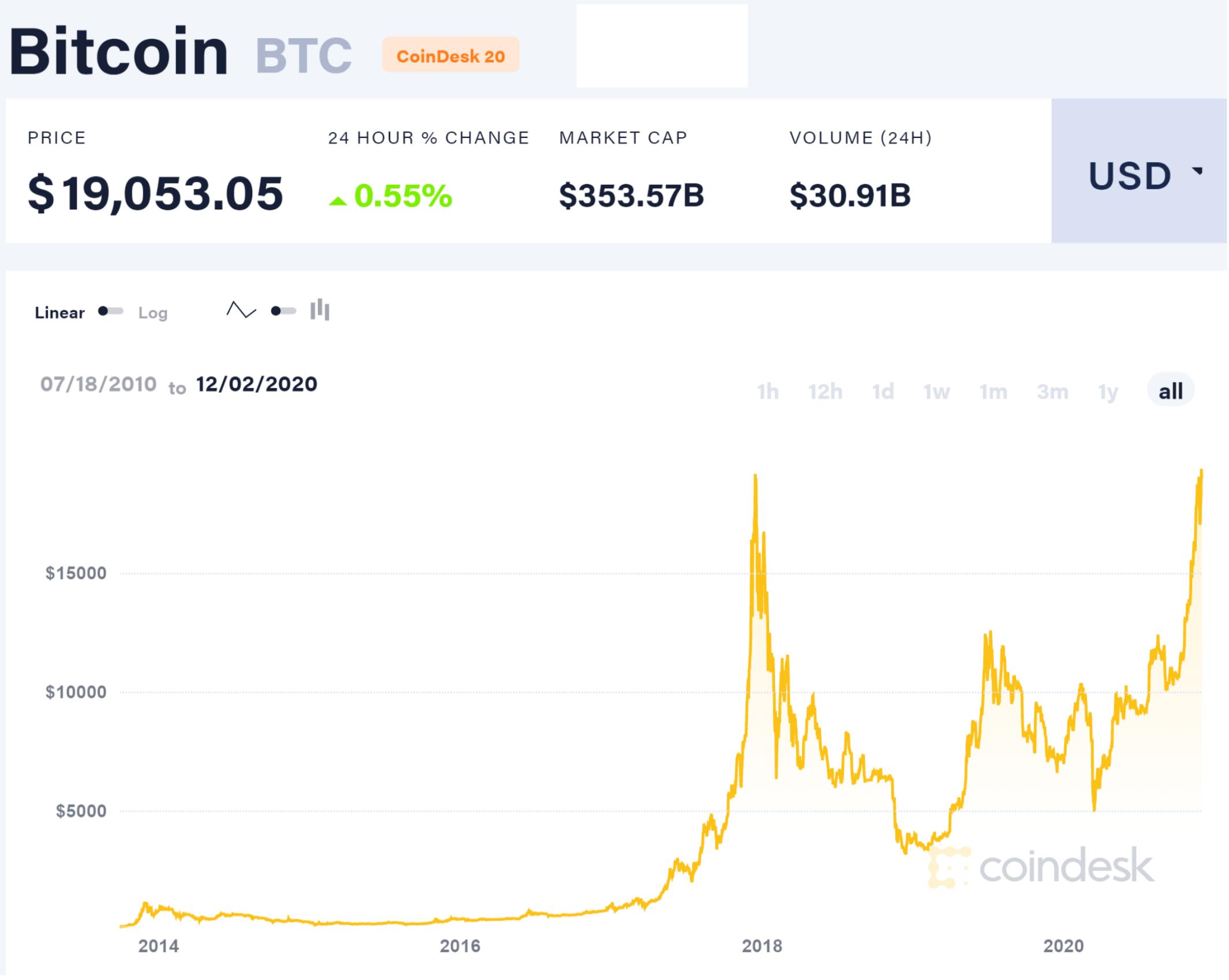 investind în site- uri bitcoin)