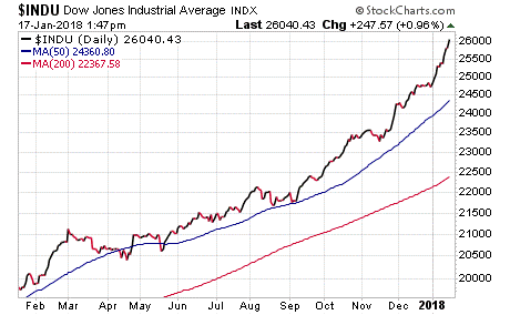 Varney on Dow Hitting 26000: 'Inexplicable' That Mainstream Media Ignores Rally